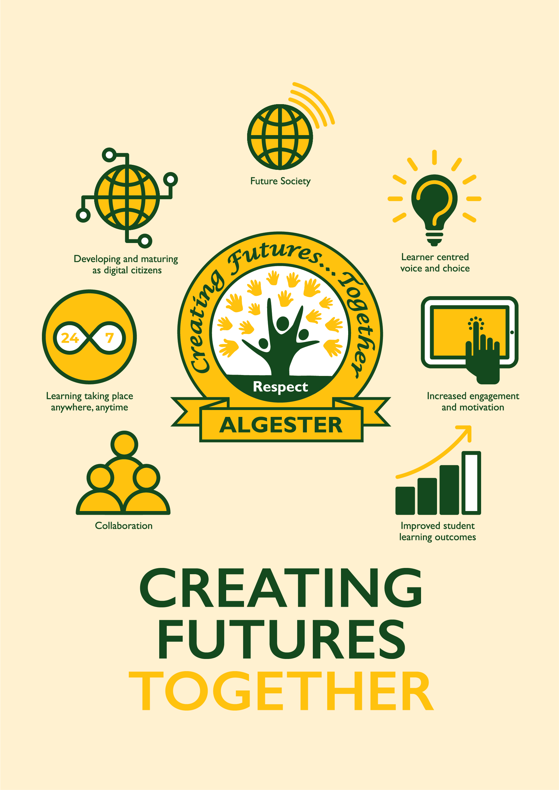 Creating futures together graphic